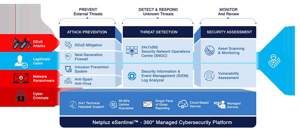 eSentinel-Platform-Overview