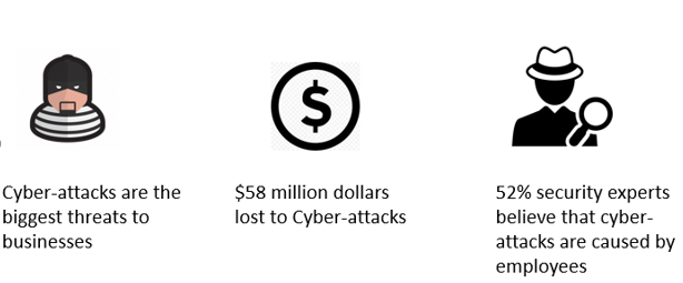 S$58 million lost in 2018 due to cyber attacks : Your own employees' actions can make you vulnerable