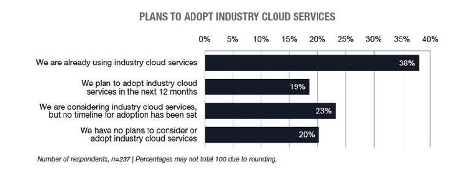 Choosing the best cloud model for your business