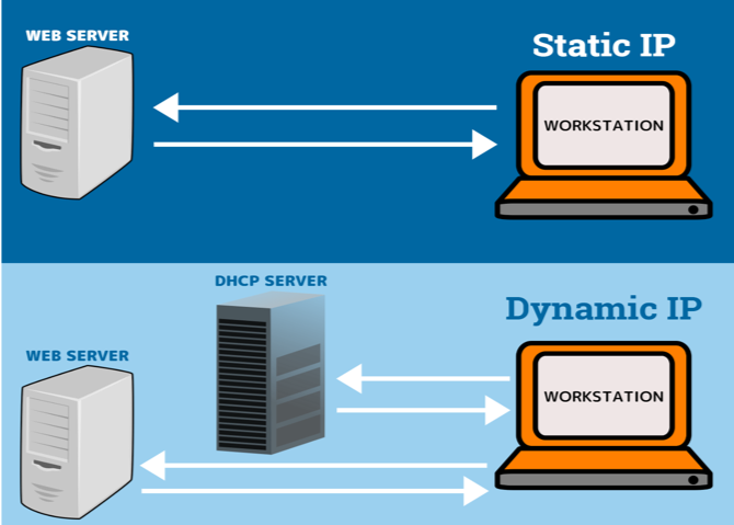 STABILITY OR SECURITY: MAKE THE RIGHT CHOICE BETWEEN STATIC IP AND DYNAMIC IP