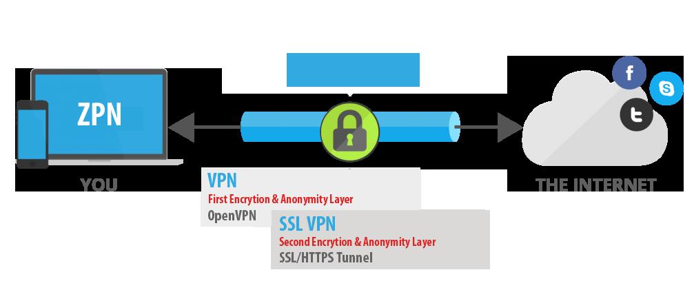 5 SSL VPN benefits for your business productivity